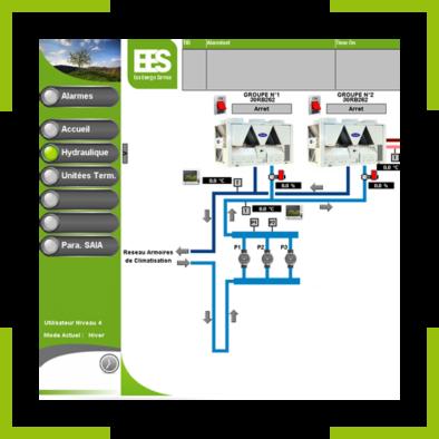 La GTB : plateforme de gestion